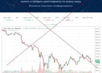 Coinfornex – отзывы о самом простом способе купить и продать криптовалюту по всему миру