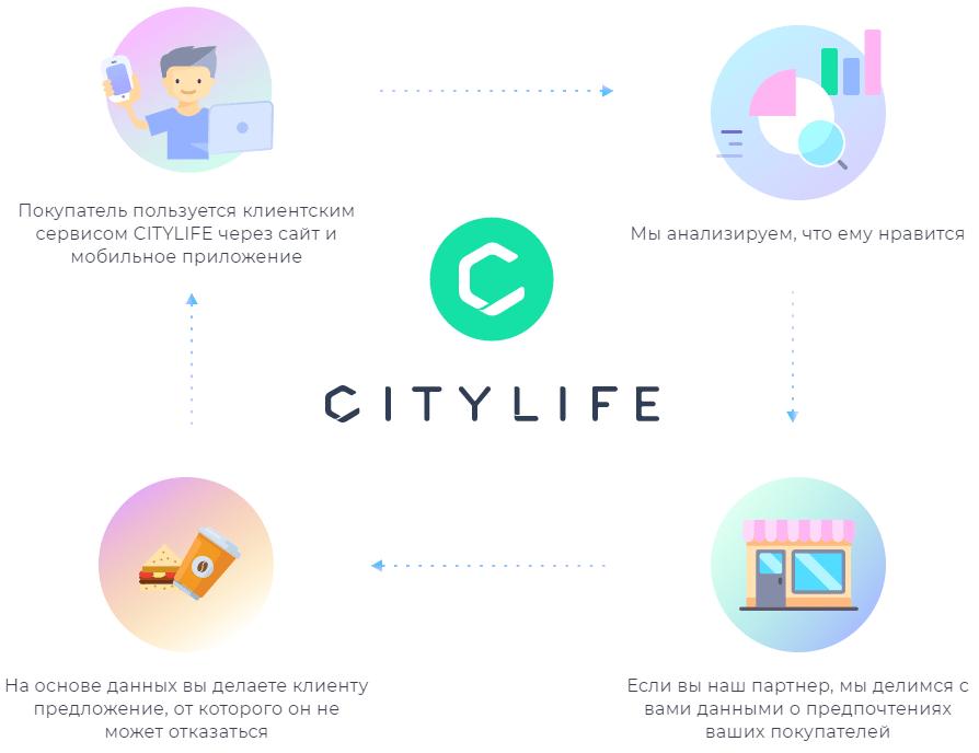 Как работает Citylife