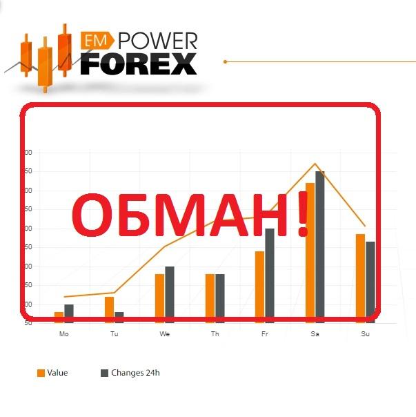 Empower Forex — отзывы и анализ проекта empowerforex.biz