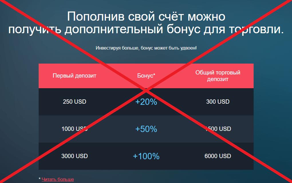 VideForex бонусы