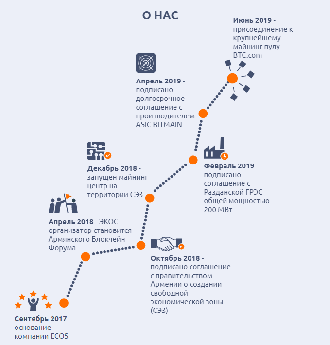 ECOS (mining.ecos.am) – майнинг платформа