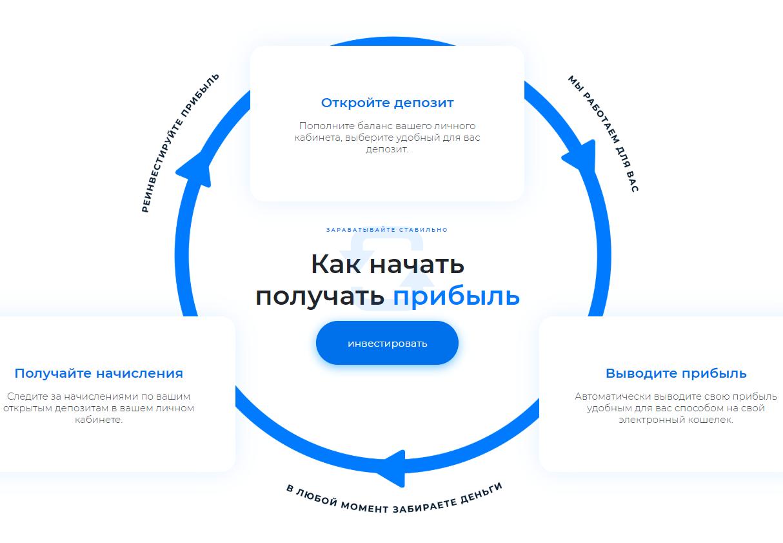 Startupfund.ltd деятельность