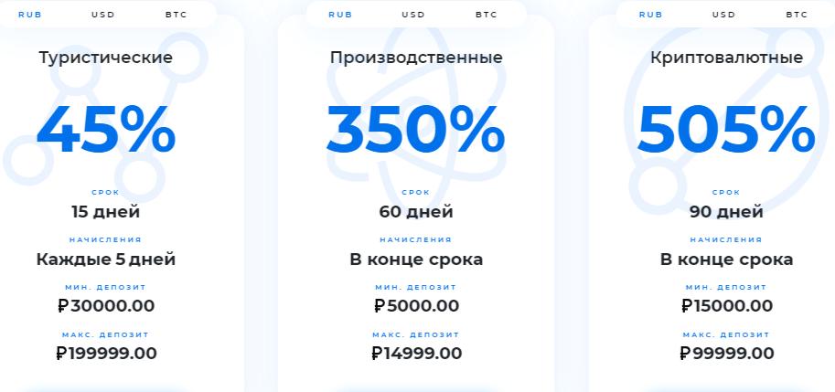 Startupfund.ltd реальные отзывы