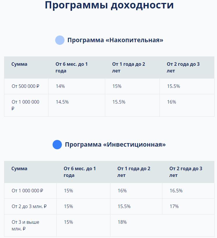 тарифы sber-fond.ru
