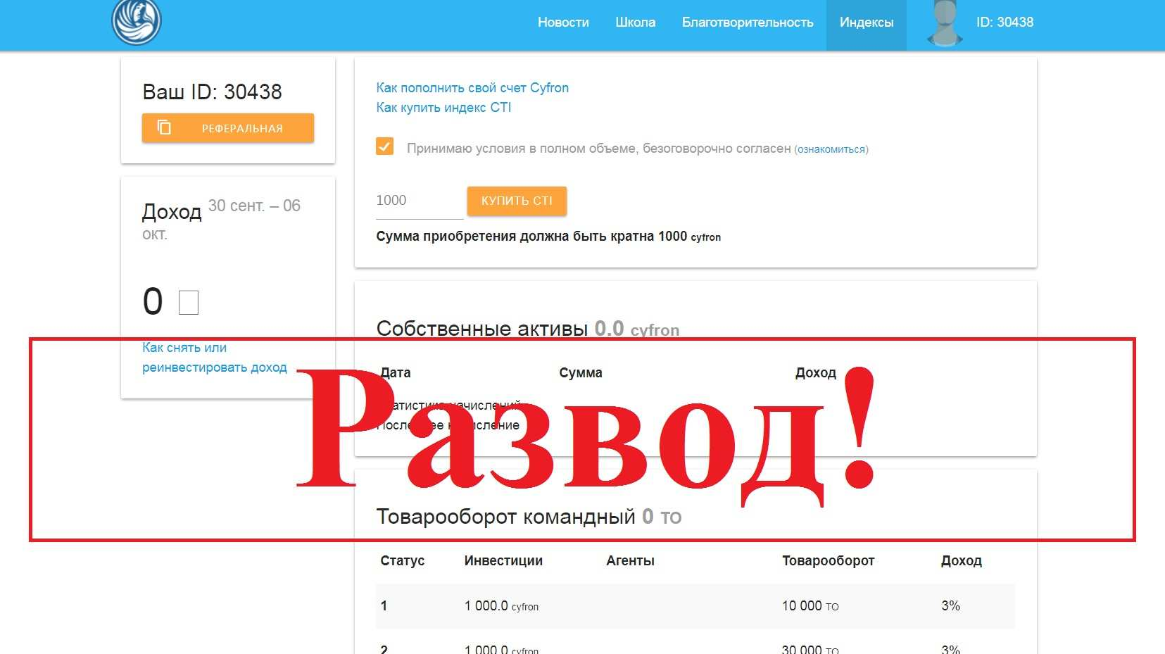 Finiko инвестиционная площадка – отзывы о компании Finiko.ru