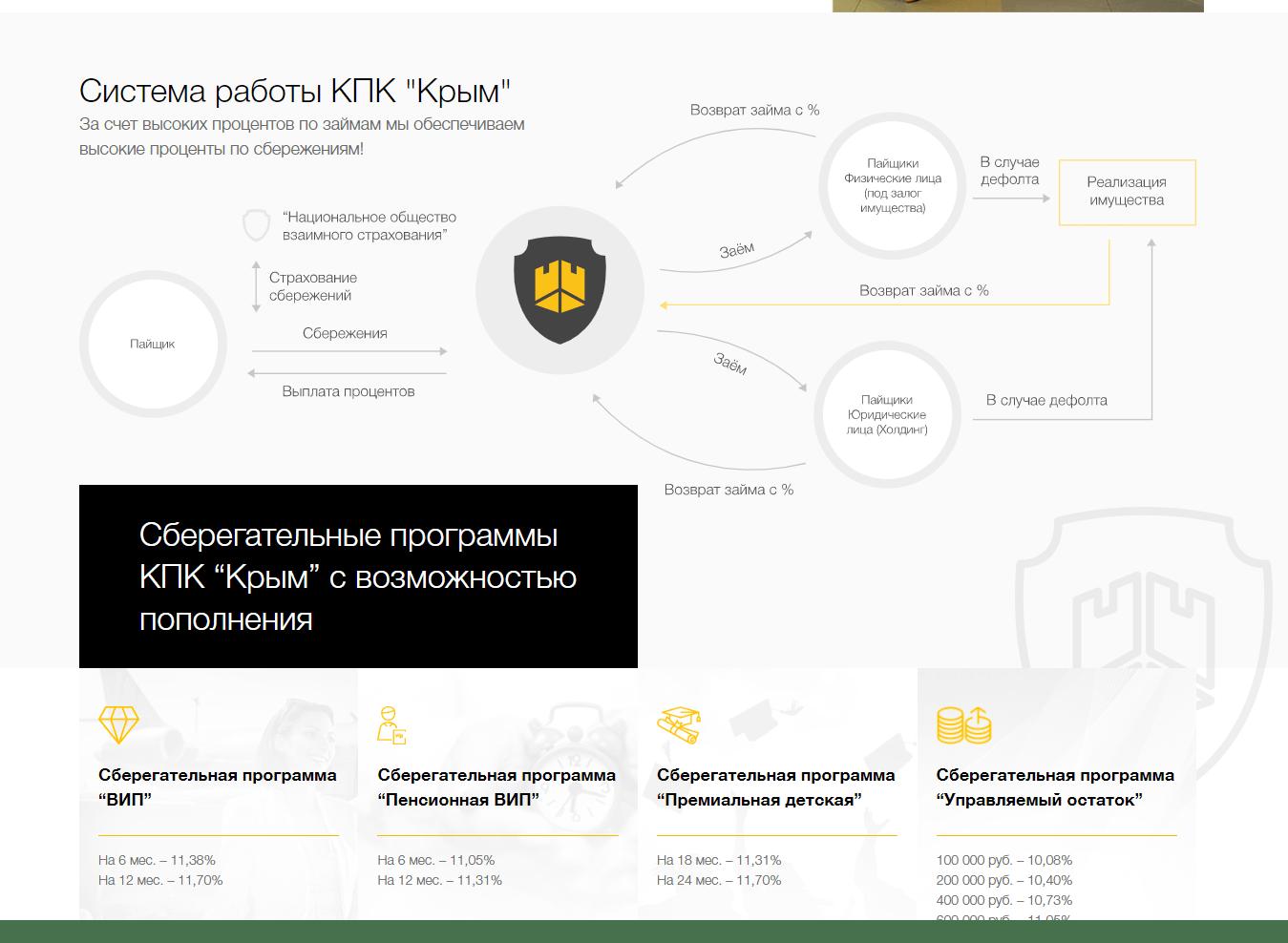 КПК Сберегательный Капитал – отзывы о кооперативе sber-capital.ru