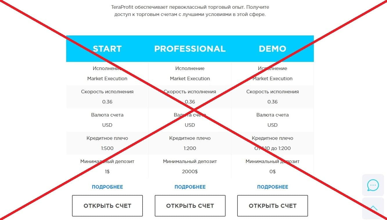 Tera Profit (teraprofit.com) - реальные отзывы о брокере Тера Профит