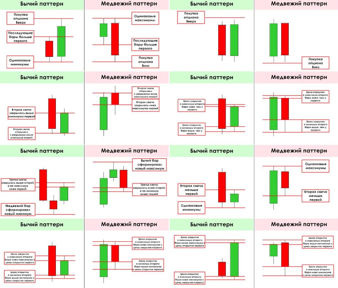 Таблица паттернов для трейдинга. Нужна ли она новичкам?