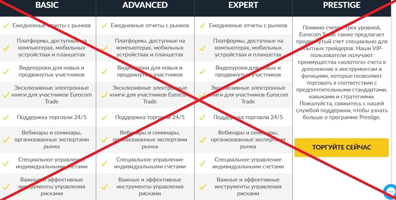 Платформа Eurocom Trade - реальные отзывы. Существует ли брокер eurocomtrade.fm?