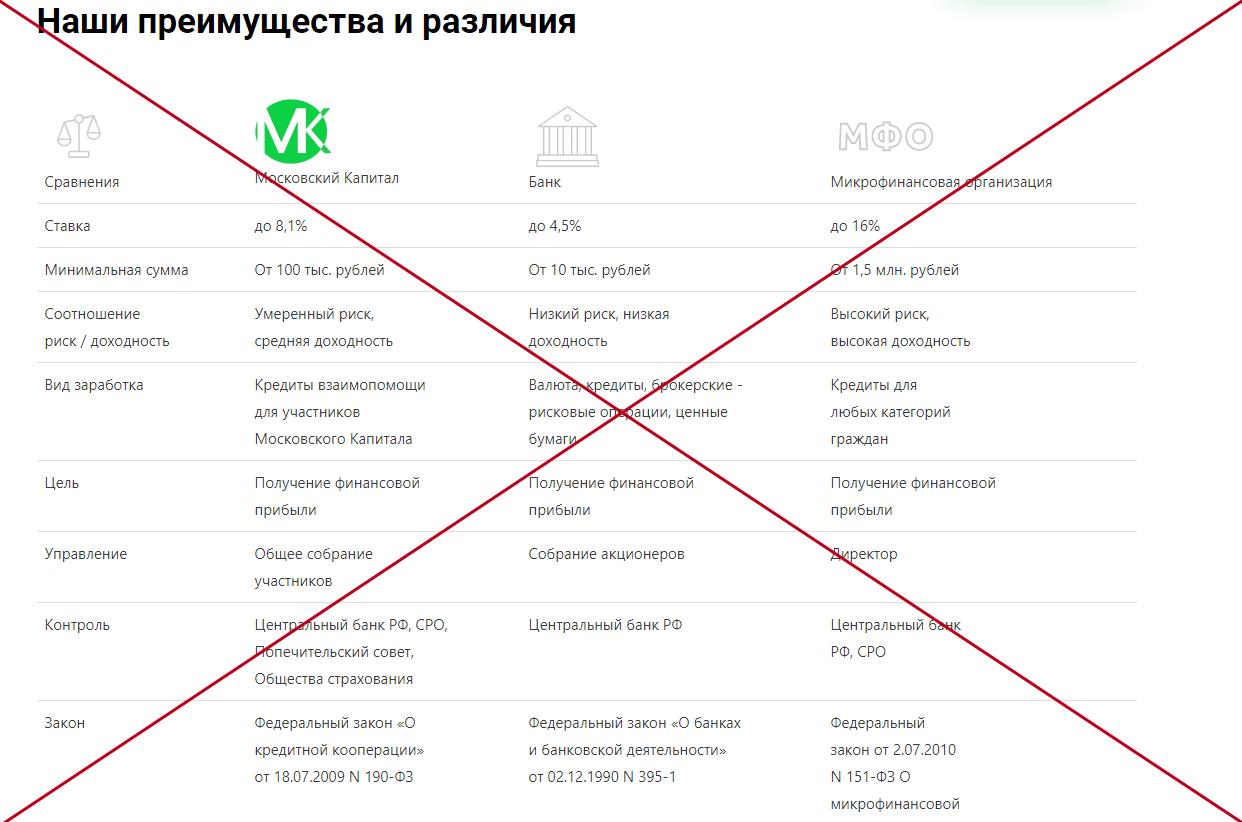 КПК Московский капитал - отзывы вкладчиков о msk-capital.ru
