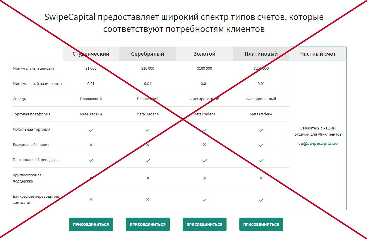 Swipecapital (swipecapital.io) обзор и отзывы о брокерской компании
