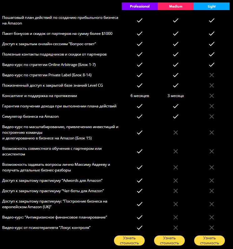 Цены Level CG