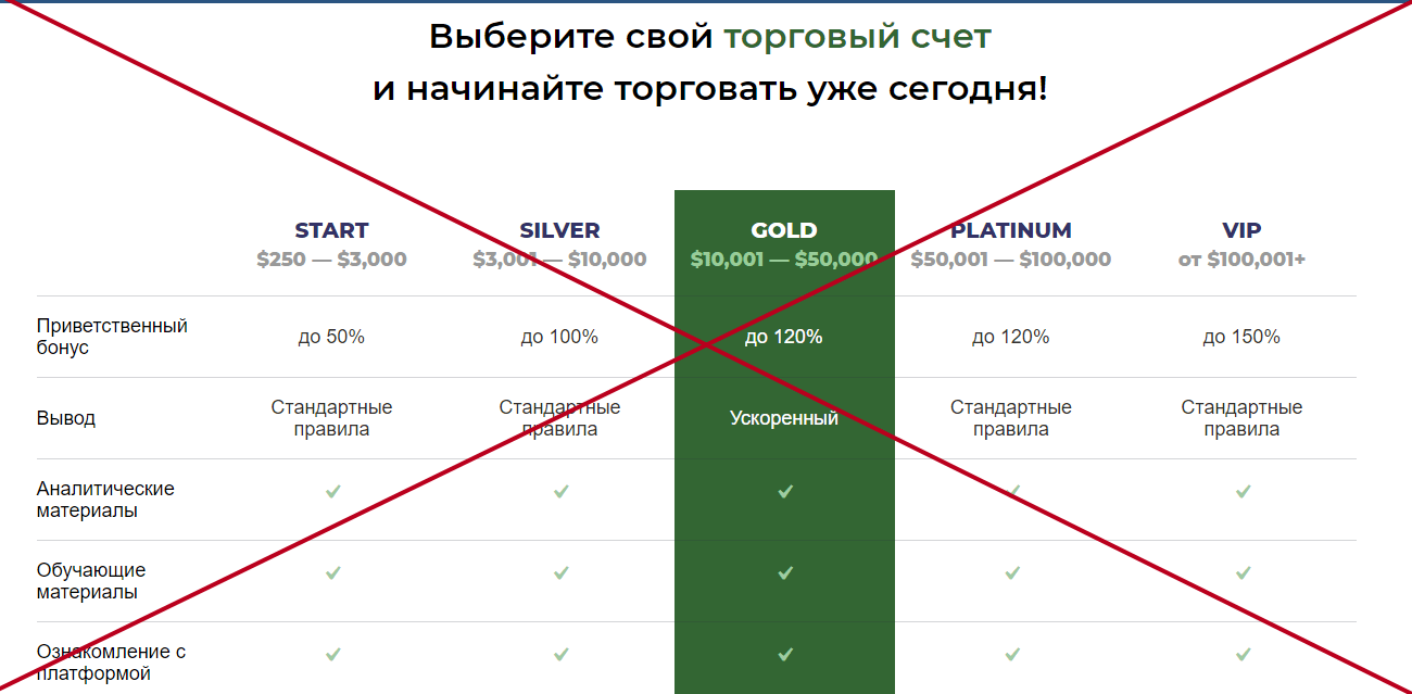 Sigma Invest мошенники