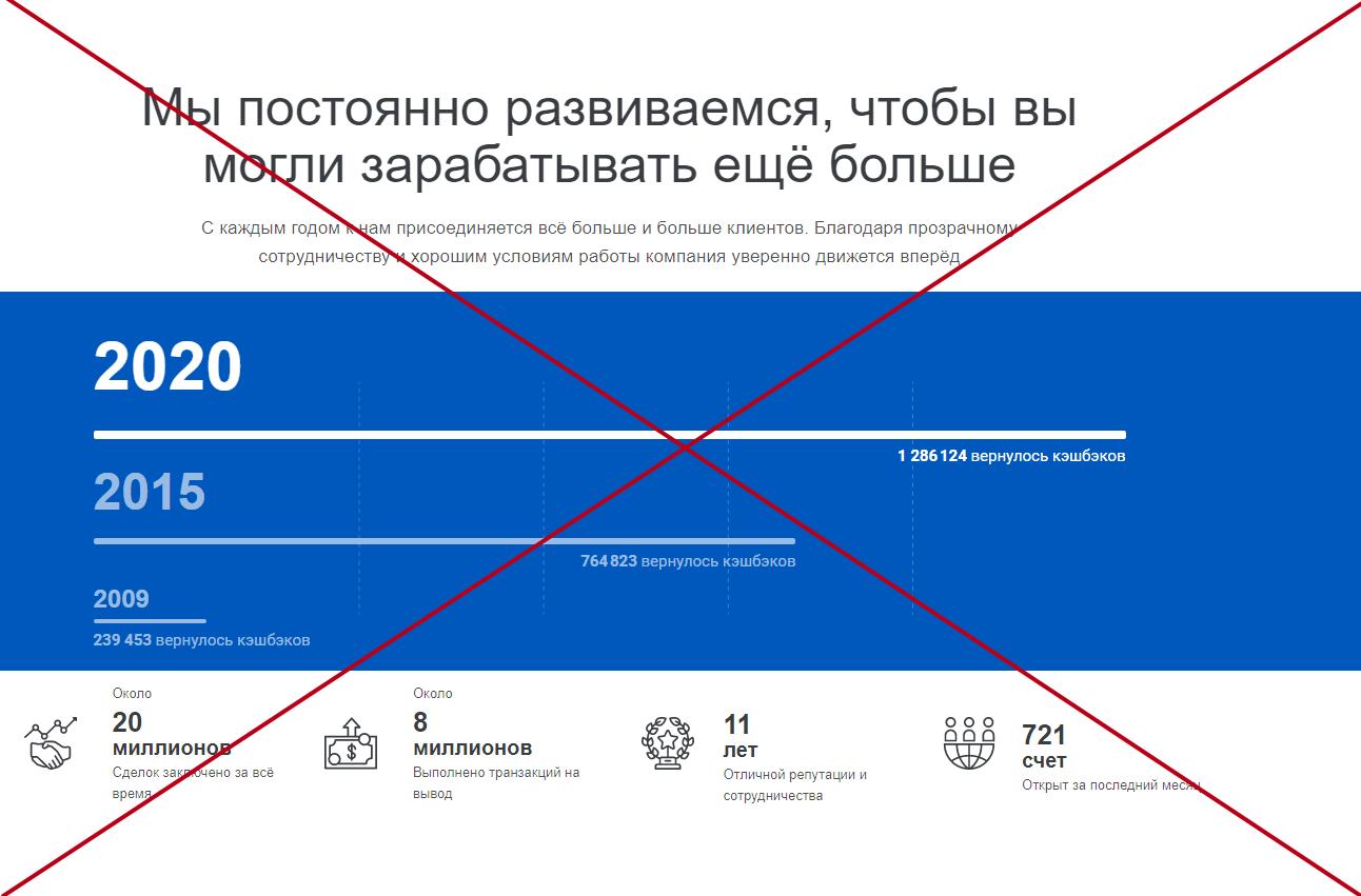 FNB Group обман