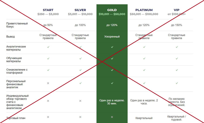 Sigma Invest проверка